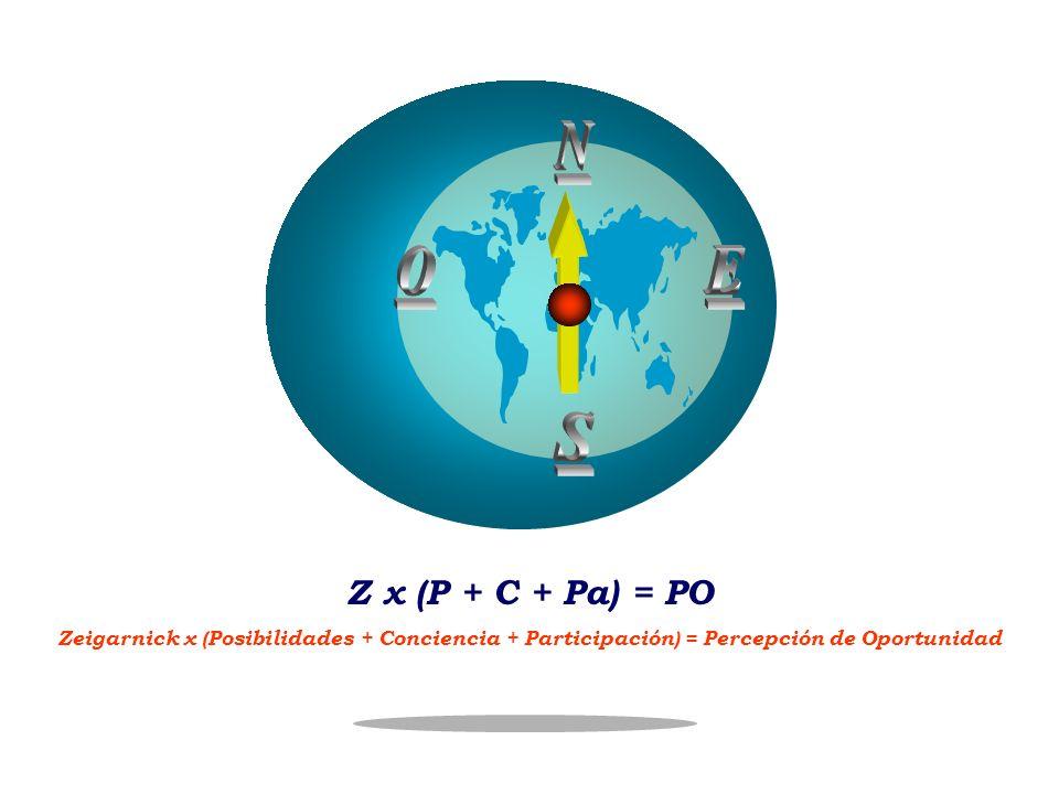 Z x (P + C + Pa) = PO Zeigarnick x (Posibilidades + Conciencia + Participación) = Percepción de Oportunidad
