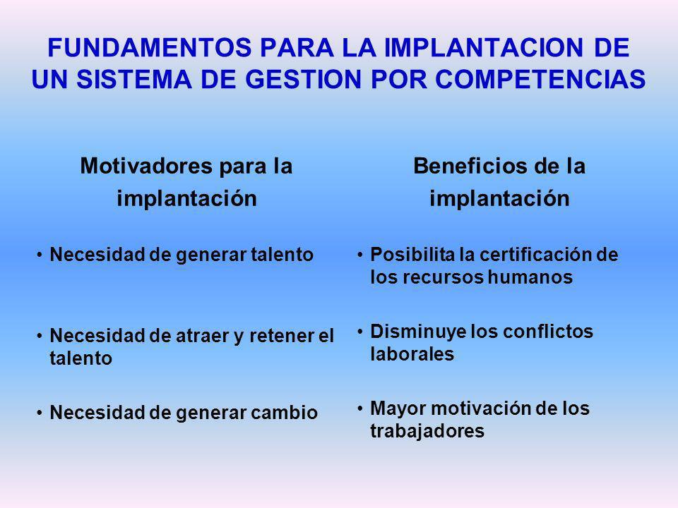 FUNDAMENTOS PARA LA IMPLANTACION DE UN SISTEMA DE GESTION POR COMPETENCIAS Motivadores para la implantación Necesidad de generar talento Necesidad de