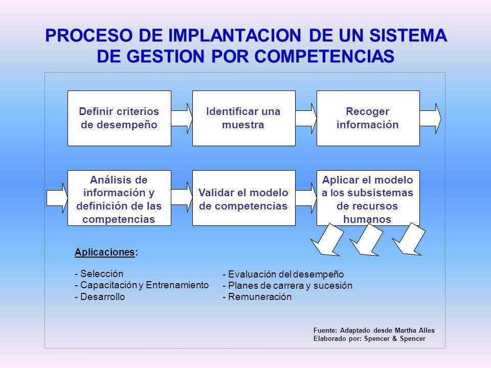 PROCESO DE IMPLANTACION DE UN SISTEMA DE GESTION POR COMPETENCIAS Definir criterios de desempeño Análisis de información y definición de las competenc