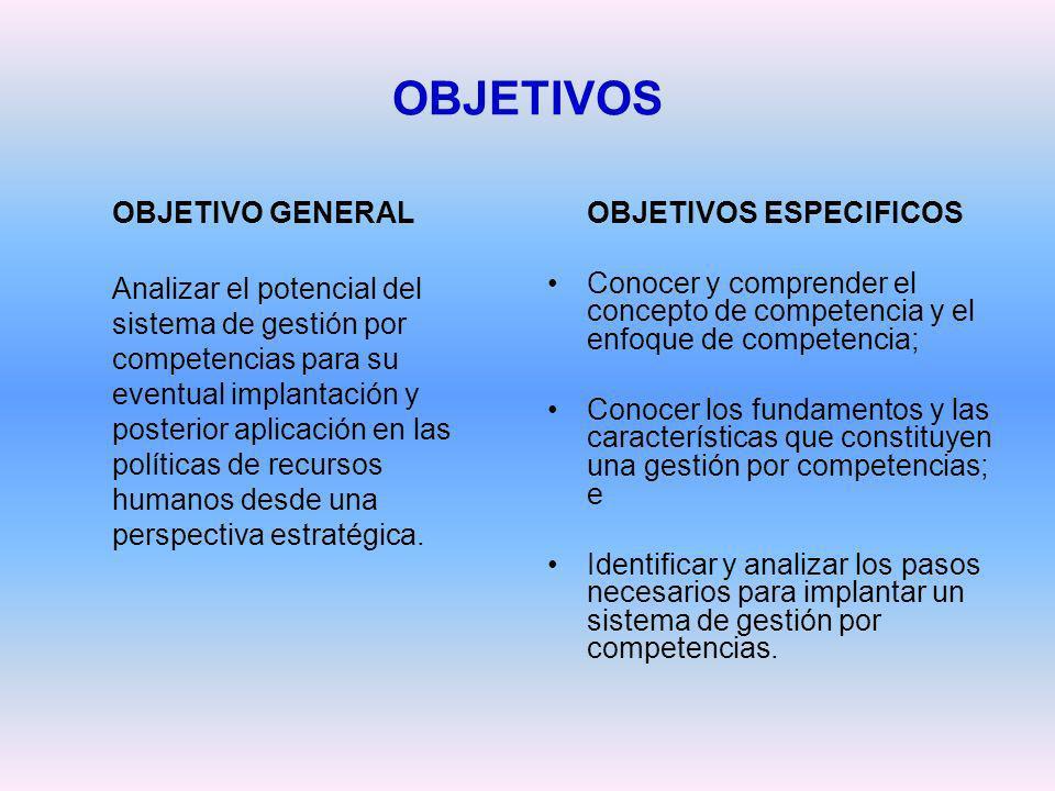OBJETIVOS OBJETIVO GENERAL Analizar el potencial del sistema de gestión por competencias para su eventual implantación y posterior aplicación en las p