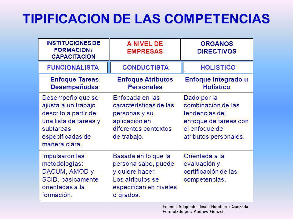 TIPIFICACION DE LAS COMPETENCIAS Enfoque Atributos Personales Desempeño que se ajusta a un trabajo descrito a partir de una lista de tareas y subtarea