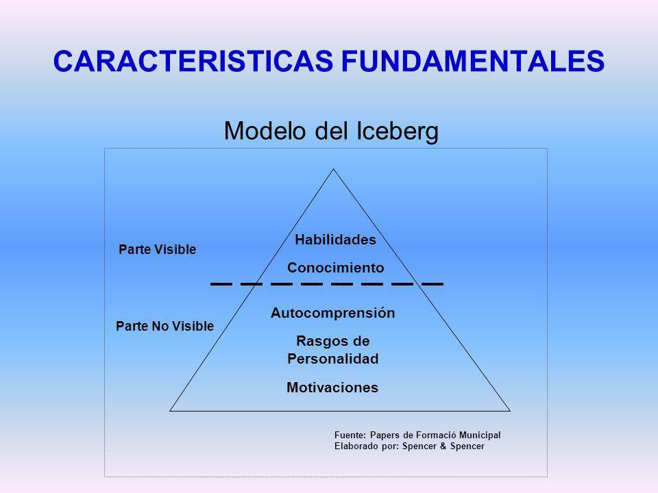 CARACTERISTICAS FUNDAMENTALES Modelo del Iceberg Parte No Visible Autocomprensión Rasgos de Personalidad Motivaciones Habilidades Conocimiento Parte V