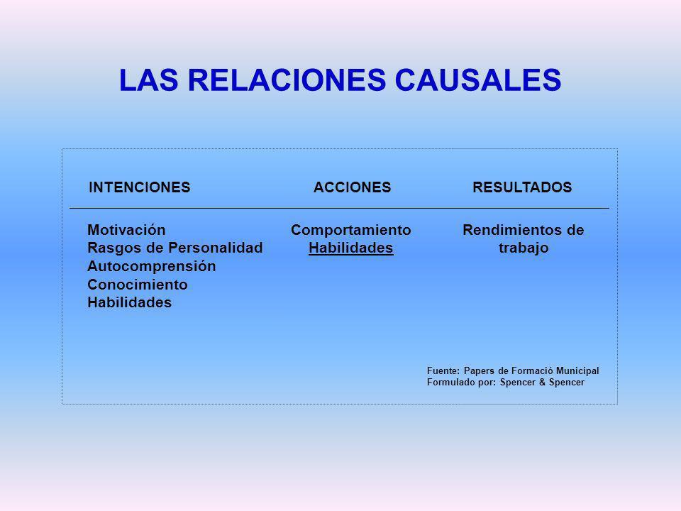 LAS RELACIONES CAUSALES Comportamiento Habilidades Rendimientos de trabajo Motivación Rasgos de Personalidad Autocomprensión Conocimiento Habilidades