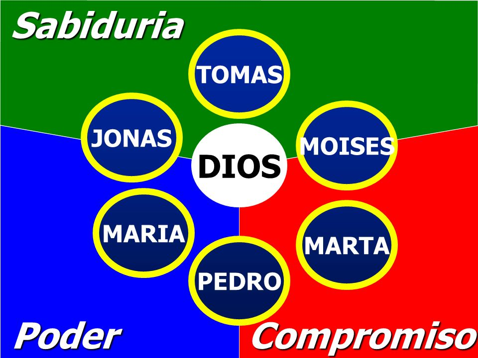 Sabiduria PoderCompromiso DIOS TOMAS MOISES MARTA PEDRO MARIA JONAS