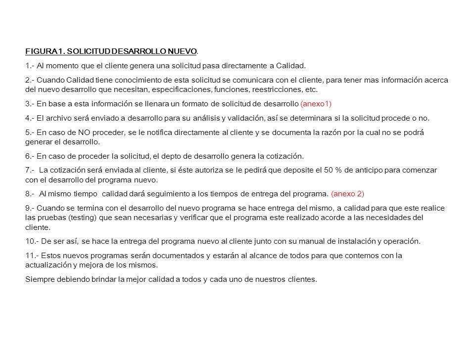 SOLICITUDCLIENTE ANEXO 1 DESARROLLO (Análisis) PROCEDE NO SI NOTIFICACION AL CLIENTE CALIDAD (Documentación) DESARROLLO (Cotización) CLIENTE AUTORIZA NO SI CLIENTE (50% ANTICIPO) CALIDAD SEGUIMIENTO ANEXO 2 CALIDAD DESARROLLO PROGRAMA CALIDAD (TESTING) ENTREGA AL CLIENTE FIGURA 1.