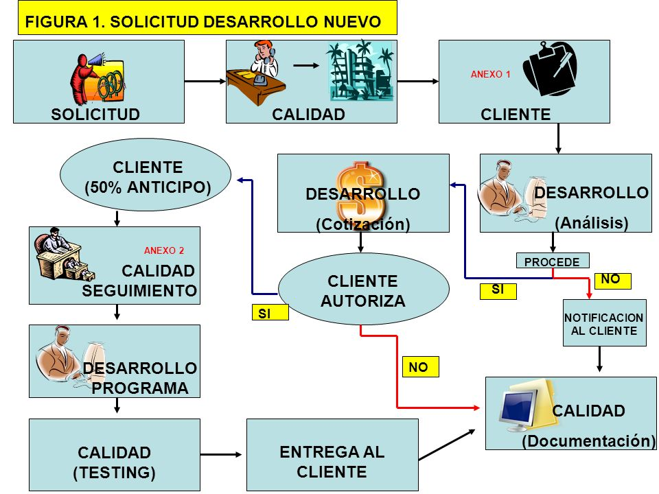 SOLICITUDCLIENTE ANEXO 1 DESARROLLO (Análisis) PROCEDE NO SI NOTIFICACION AL CLIENTE CALIDAD (Documentación) DESARROLLO (Cotización) CLIENTE AUTORIZA