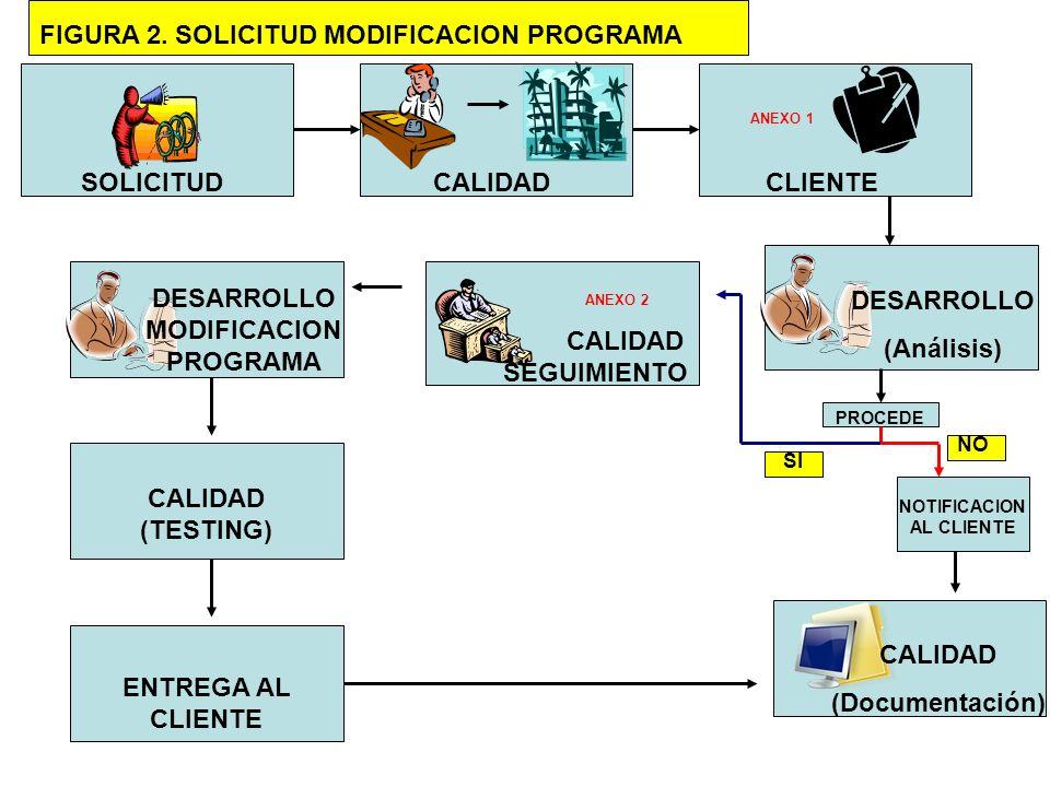 SOLICITUDCLIENTE ANEXO 1 DESARROLLO (Análisis) PROCEDE NO SI NOTIFICACION AL CLIENTE CALIDAD (Documentación) CALIDAD SEGUIMIENTO ANEXO 2 CALIDAD DESAR