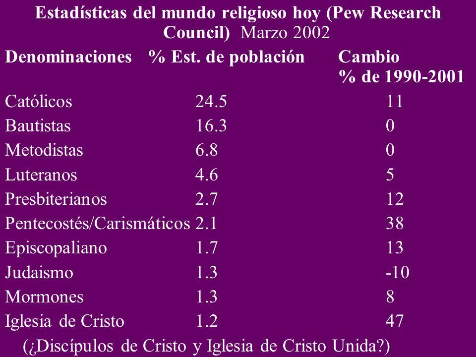 Estadísticas del mundo religioso hoy (Pew Research Council) Marzo 2002 Denominaciones% Est.