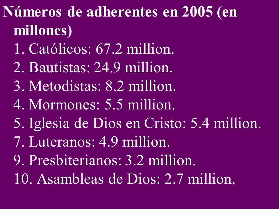 Números de adherentes en 2005 (en millones) 1.Católicos: 67.2 million.