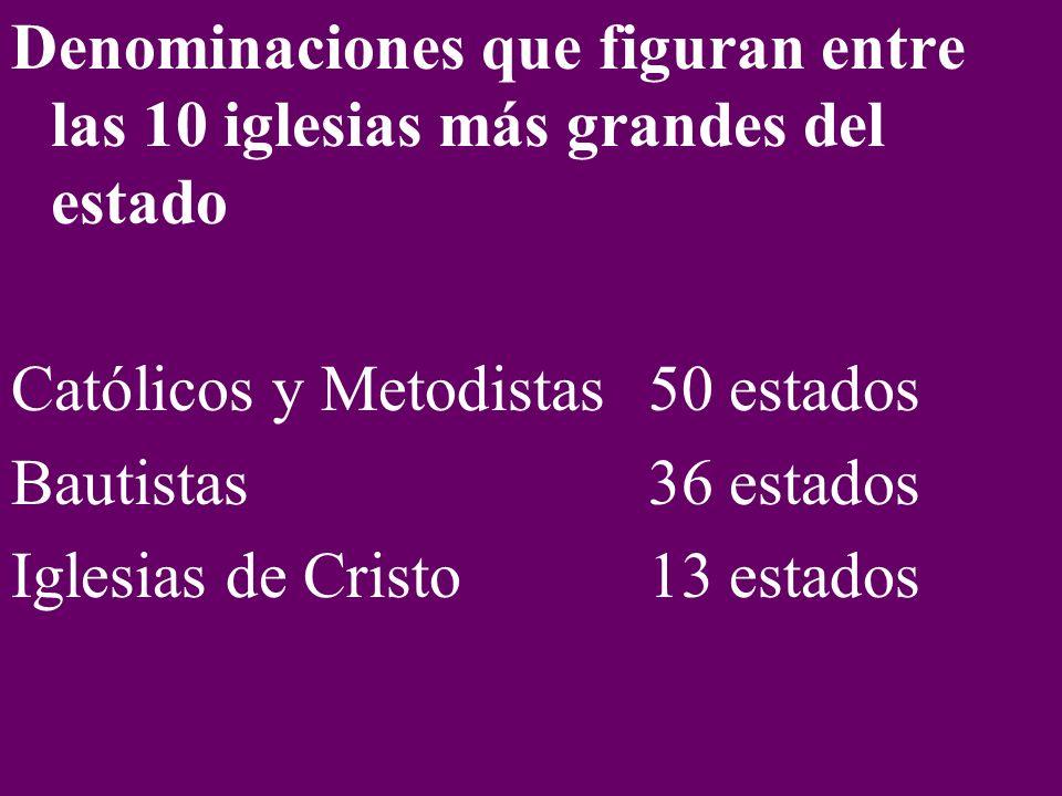 Denominaciones que figuran entre las 10 iglesias más grandes del estado Católicos y Metodistas 50 estados Bautistas 36 estados Iglesias de Cristo13 estados