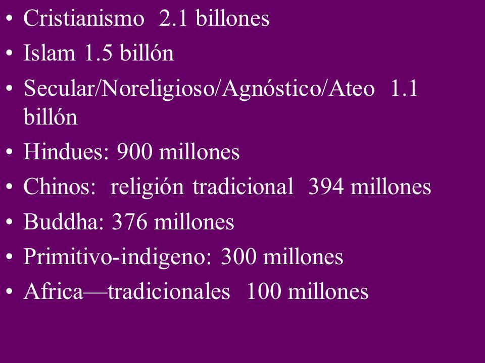 Cristianismo 2.1 billones Islam 1.5 billón Secular/Noreligioso/Agnóstico/Ateo 1.1 billón Hindues: 900 millones Chinos: religión tradicional 394 millones Buddha: 376 millones Primitivo-indigeno: 300 millones Africatradicionales 100 millones