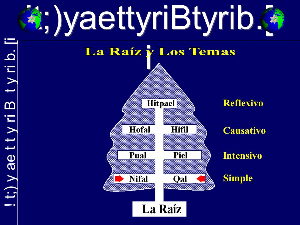 !t;)yaettyriBtyrib.[ i Simple Intensivo Causativo Reflexivo
