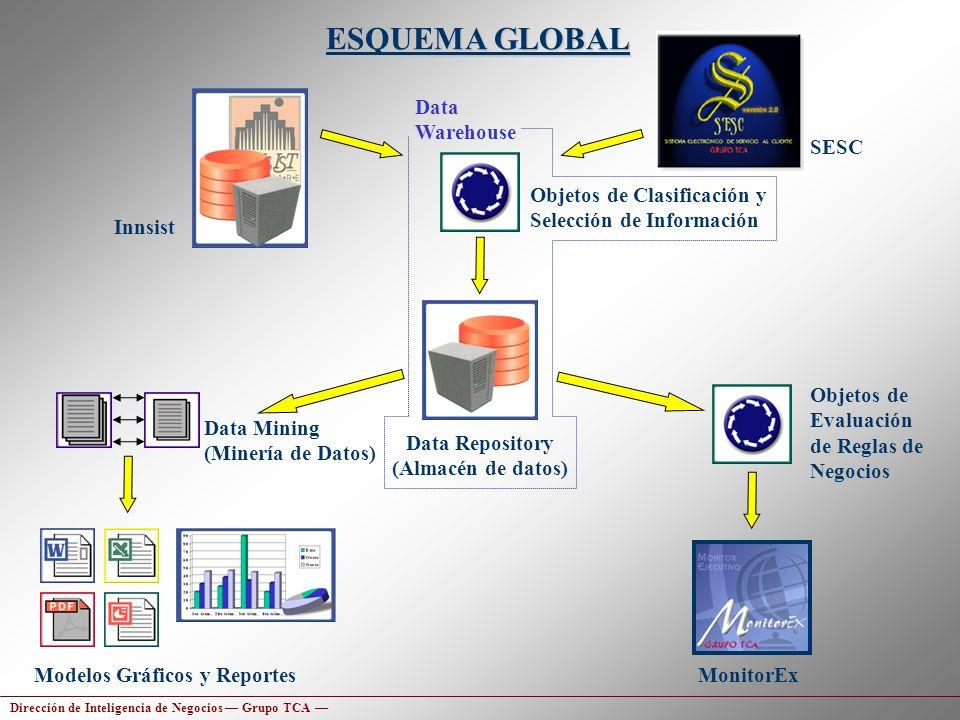 Innsist Data Repository (Almacén de datos) Modelos Gráficos y Reportes Objetos de Evaluación de Reglas de Negocios MonitorEx Data Mining (Minería de D