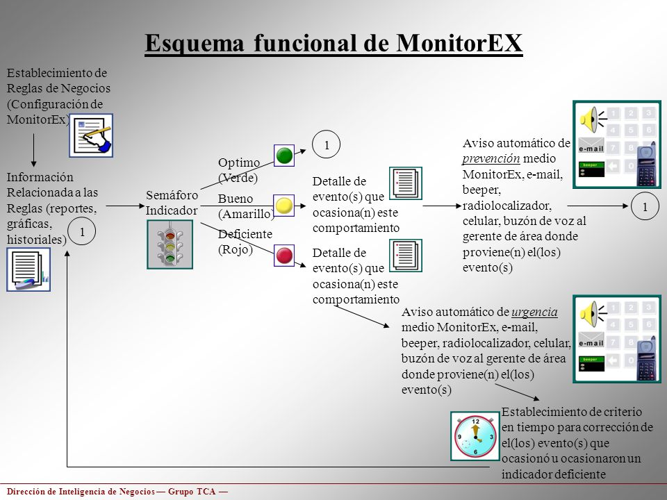 Esquema funcional de MonitorEX Establecimiento de Reglas de Negocios (Configuración de MonitorEx) Semáforo Indicador Información Relacionada a las Reg