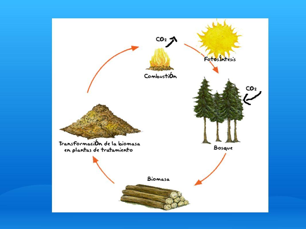 ¿Qué ventajas presenta su uso.Sustituye o disminuye las emisiones de CO2.