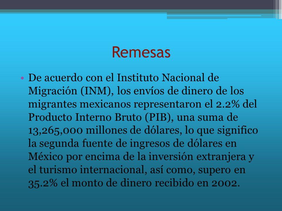 Remesas De acuerdo con el Instituto Nacional de Migración (INM), los envíos de dinero de los migrantes mexicanos representaron el 2.2% del Producto In