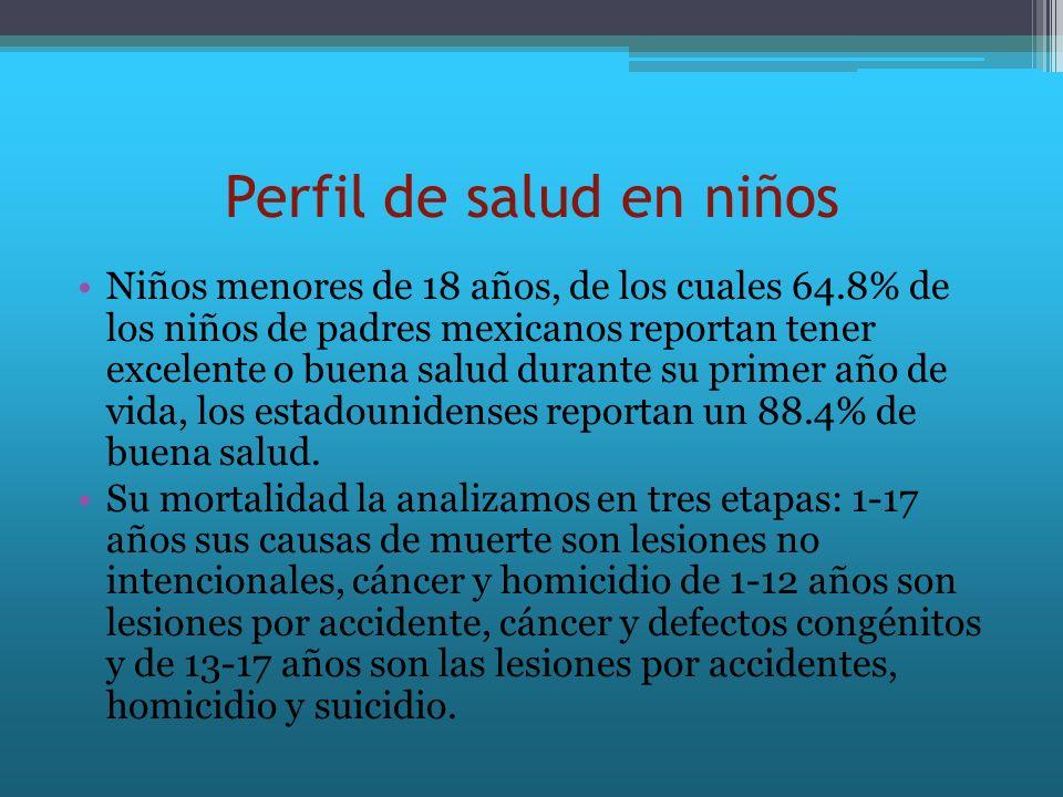 Perfil de salud en niños Niños menores de 18 años, de los cuales 64.8% de los niños de padres mexicanos reportan tener excelente o buena salud durante