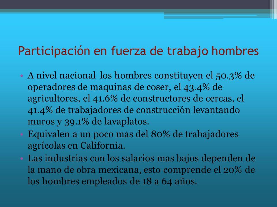 Participación en fuerza de trabajo hombres A nivel nacional los hombres constituyen el 50.3% de operadores de maquinas de coser, el 43.4% de agriculto