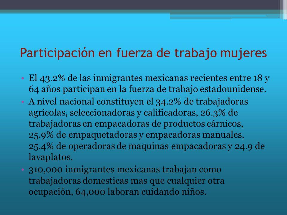 Participación en fuerza de trabajo mujeres El 43.2% de las inmigrantes mexicanas recientes entre 18 y 64 años participan en la fuerza de trabajo estad