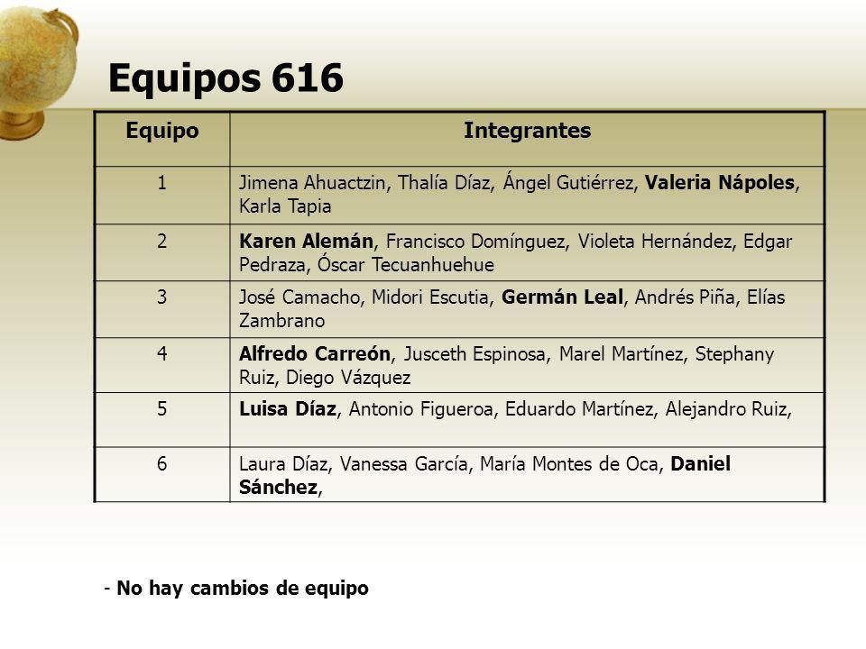 Equipos 616 EquipoIntegrantes 1Jimena Ahuactzin, Thalía Díaz, Ángel Gutiérrez, Valeria Nápoles, Karla Tapia 2Karen Alemán, Francisco Domínguez, Violet