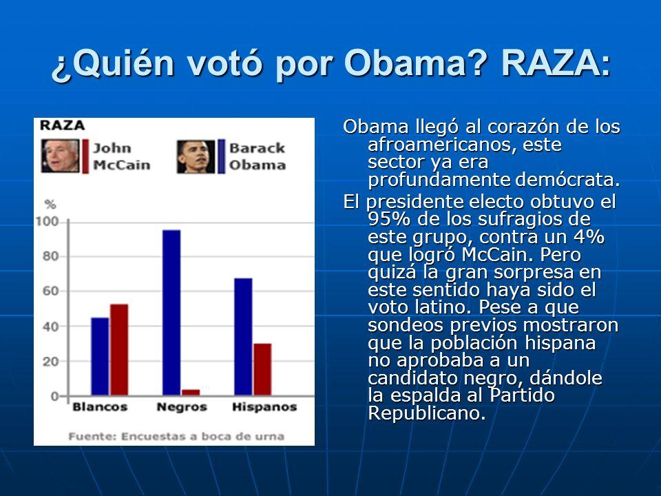 ¿Quién votó por Obama? RAZA: Obama llegó al corazón de los afroamericanos, este sector ya era profundamente demócrata. El presidente electo obtuvo el
