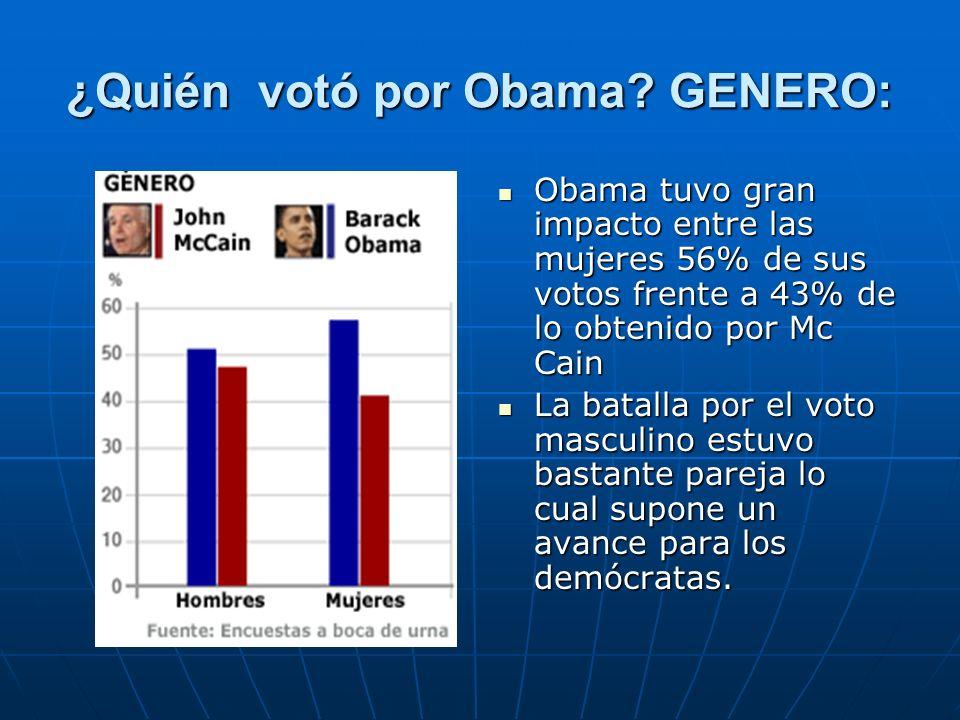 ¿Quién votó por Obama? GENERO: Obama tuvo gran impacto entre las mujeres 56% de sus votos frente a 43% de lo obtenido por Mc Cain Obama tuvo gran impa