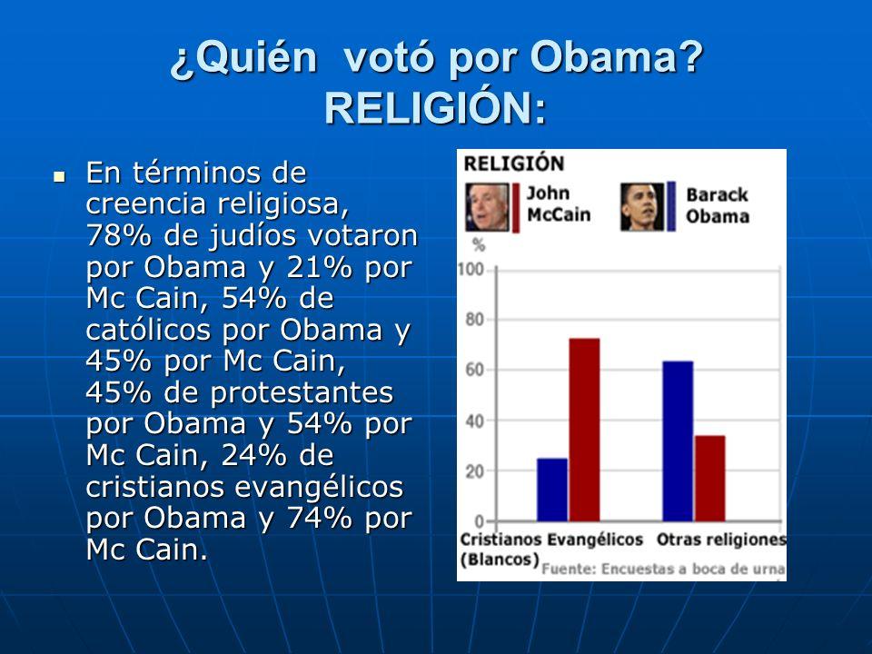 ¿Quién votó por Obama? RELIGIÓN: En términos de creencia religiosa, 78% de judíos votaron por Obama y 21% por Mc Cain, 54% de católicos por Obama y 45