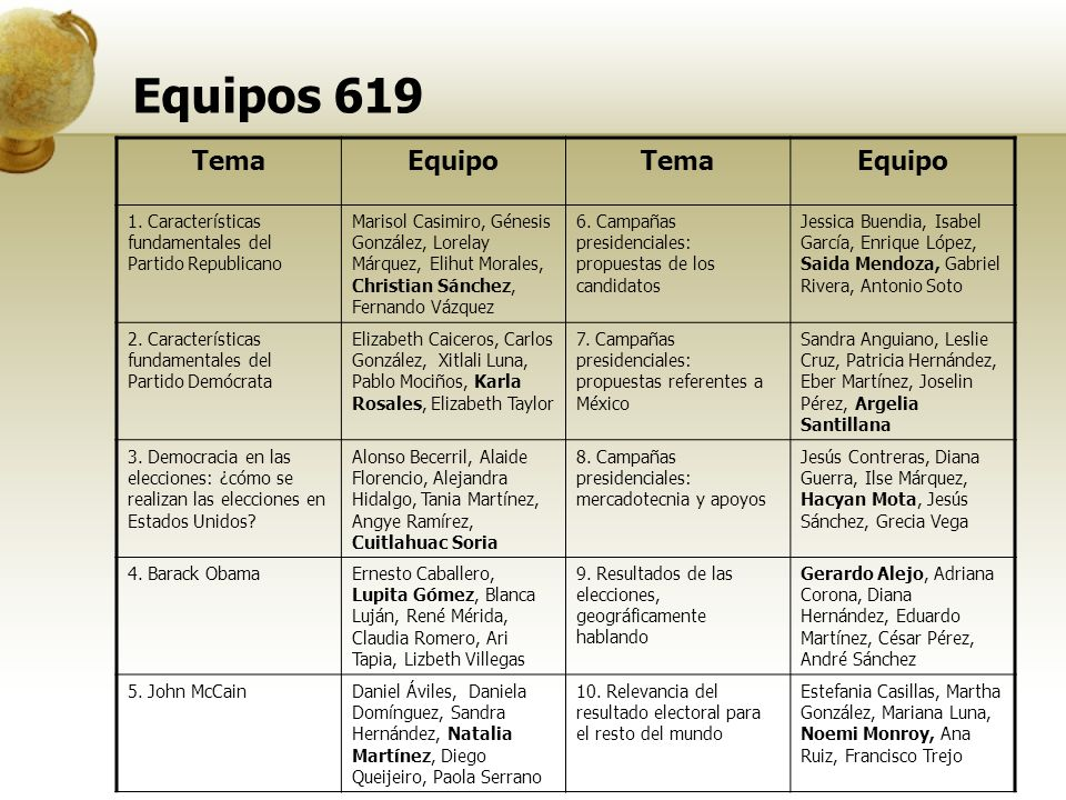 Equipos 619 TemaEquipoTemaEquipo 1.