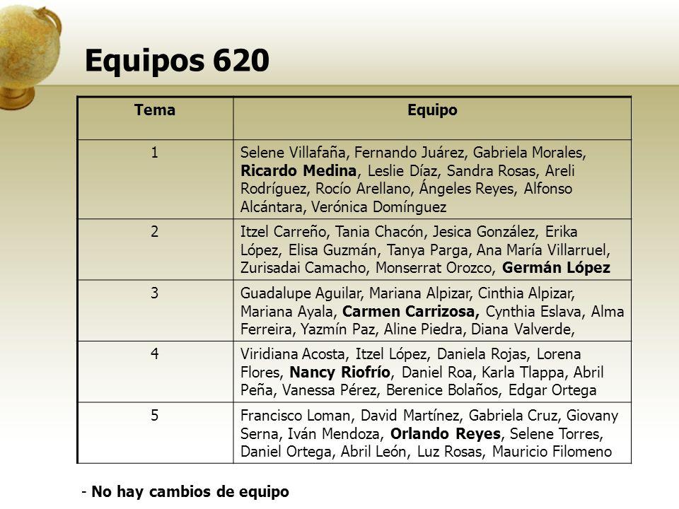 Equipos 620 TemaEquipo 1Selene Villafaña, Fernando Juárez, Gabriela Morales, Ricardo Medina, Leslie Díaz, Sandra Rosas, Areli Rodríguez, Rocío Arellan