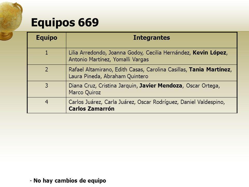 Equipos 669 EquipoIntegrantes 1Lilia Arredondo, Joanna Godoy, Cecilia Hernández, Kevin López, Antonio Martínez, Yomalli Vargas 2Rafael Altamirano, Edi