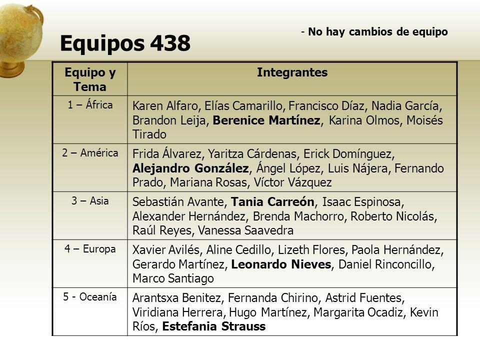 Equipos 438 Equipo y Tema Integrantes 1 – África Karen Alfaro, Elías Camarillo, Francisco Díaz, Nadia García, Brandon Leija, Berenice Martínez, Karina
