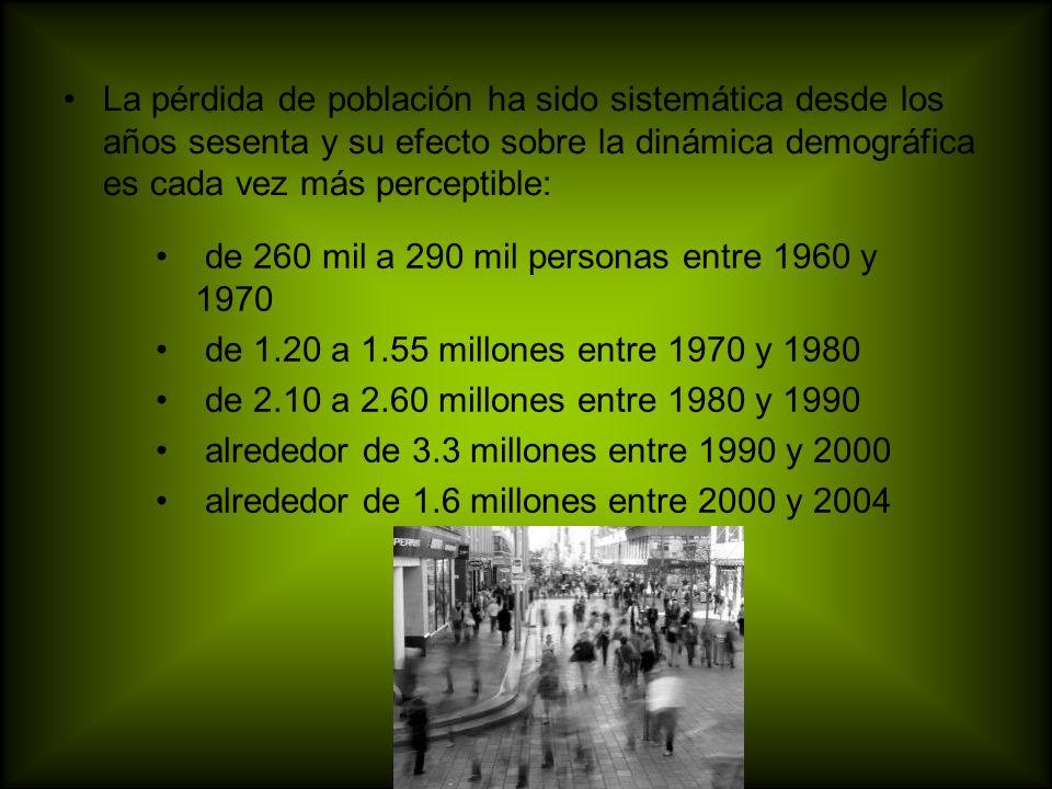 La pérdida de población ha sido sistemática desde los años sesenta y su efecto sobre la dinámica demográfica es cada vez más perceptible: de 260 mil a