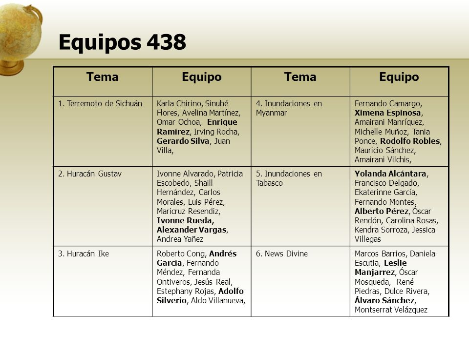 Equipos 438 TemaEquipoTemaEquipo 1.