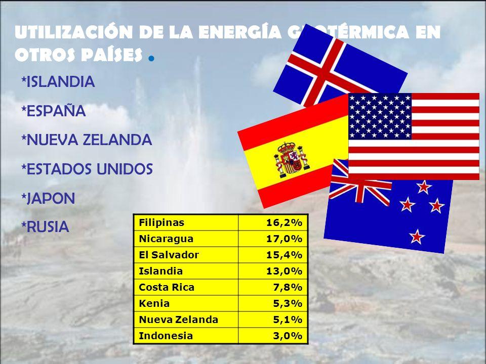 UTILIZACIÓN DE LA ENERGÍA GEOTÉRMICA EN OTROS PAÍSES. *ISLANDIA *ESPAÑA *NUEVA ZELANDA *ESTADOS UNIDOS *JAPON *RUSIA Filipinas16,2% Nicaragua17,0% El
