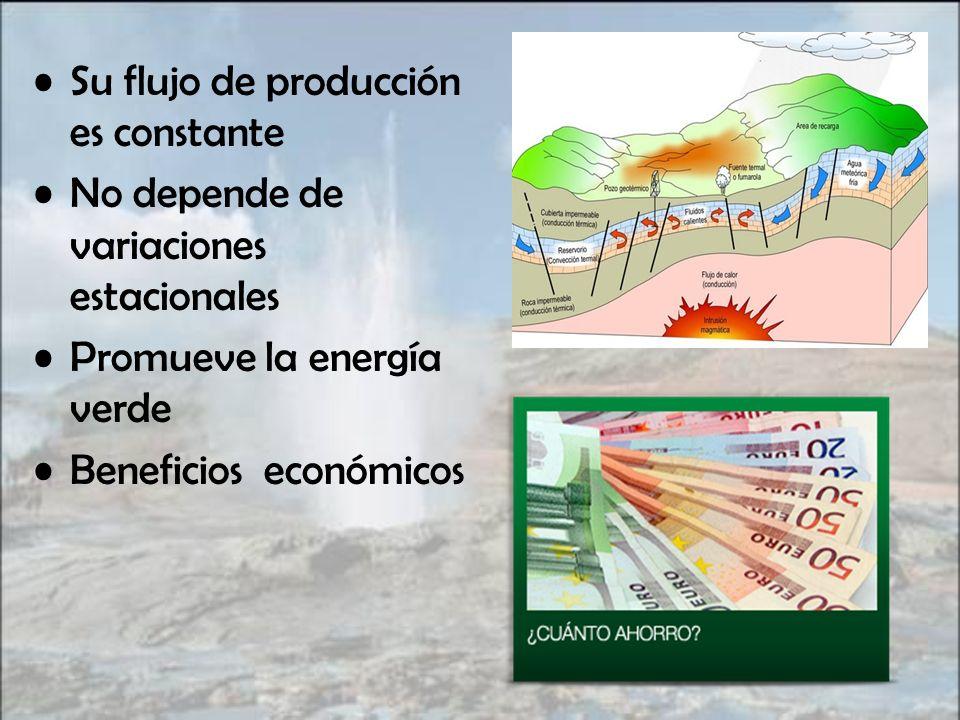 Su flujo de producción es constante No depende de variaciones estacionales Promueve la energía verde Beneficios económicos