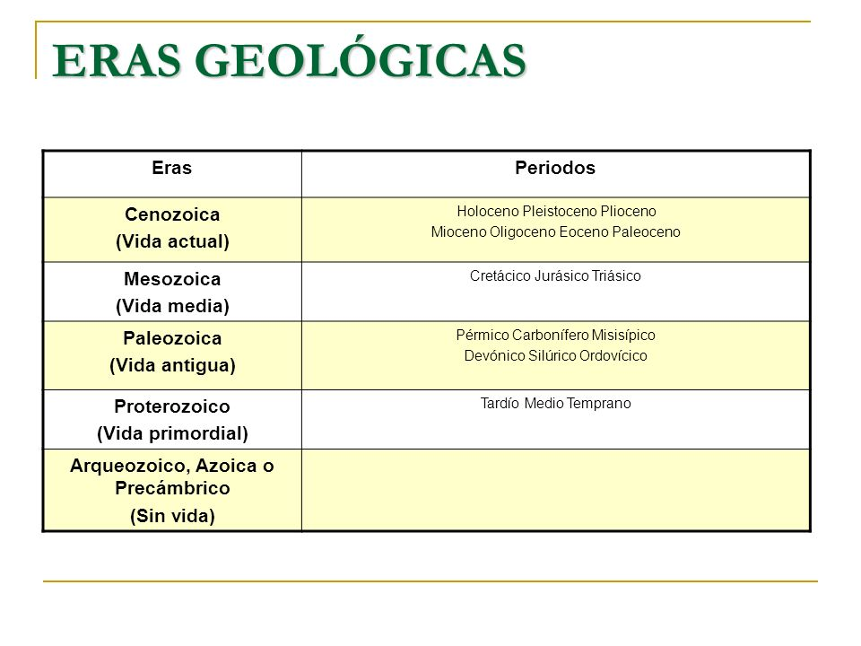 ERAS GEOLÓGICAS ErasPeriodos Cenozoica (Vida actual) Holoceno Pleistoceno Plioceno Mioceno Oligoceno Eoceno Paleoceno Mesozoica (Vida media) Cretácico