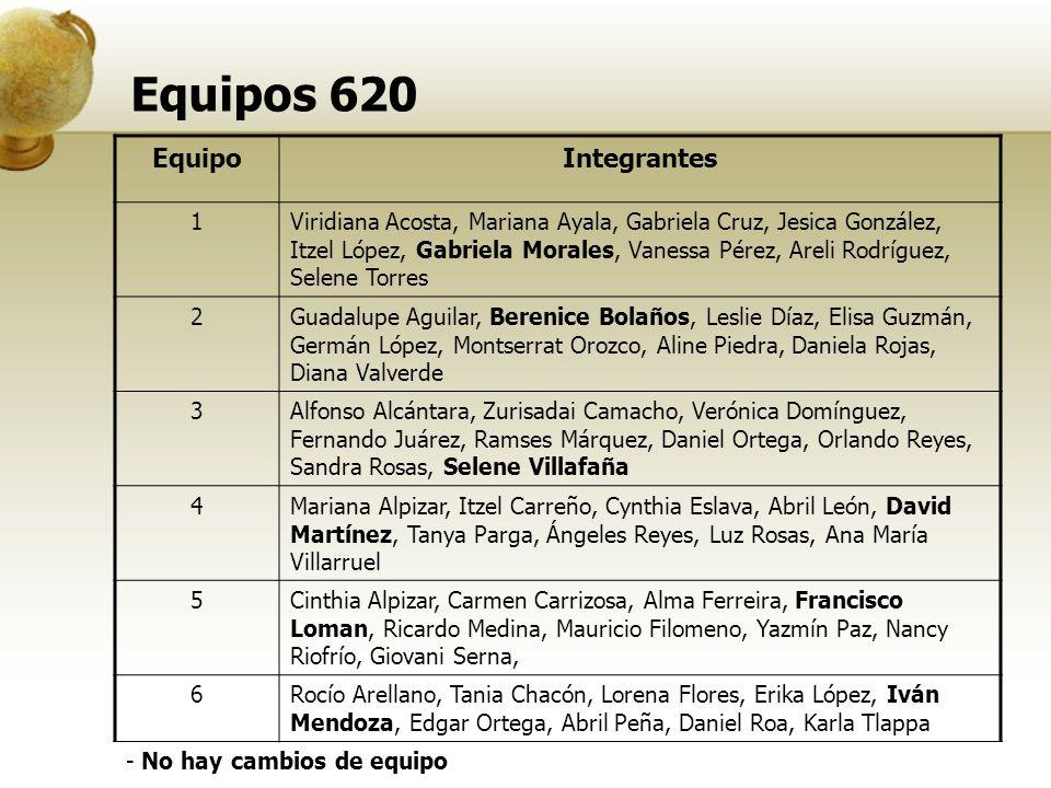 Equipos 620 EquipoIntegrantes 1Viridiana Acosta, Mariana Ayala, Gabriela Cruz, Jesica González, Itzel López, Gabriela Morales, Vanessa Pérez, Areli Ro