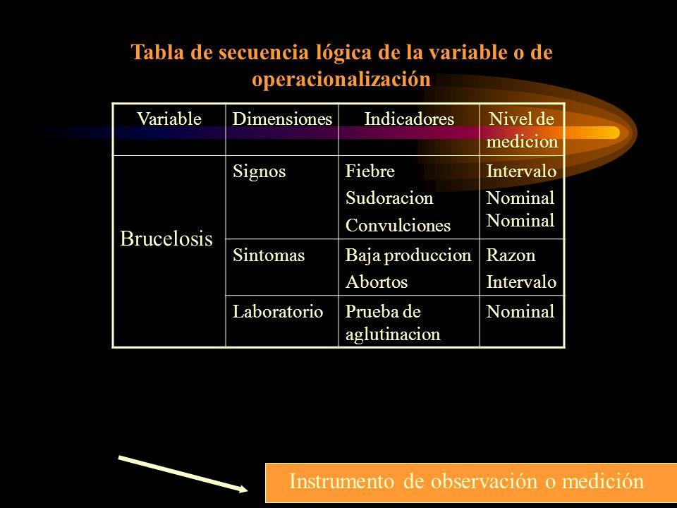 VariableDimensionesIndicadoresNivel de medicion Brucelosis SignosFiebre Sudoracion Convulciones IntervaloNominal SintomasBaja produccion Abortos Razon