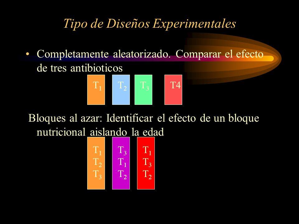Tipo de Diseños Experimentales Completamente aleatorizado. Comparar el efecto de tres antibioticos Bloques al azar: Identificar el efecto de un bloque
