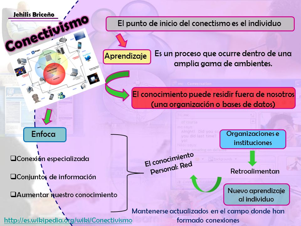 Jehilis Briceño El punto de inicio del conectismo es el individuo Aprendizaje Es un proceso que ocurre dentro de una amplia gama de ambientes. El cono