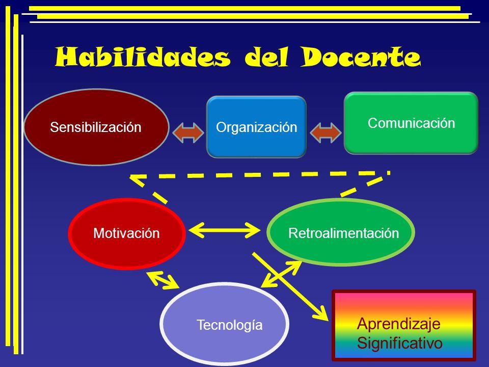 Sensibilización Organización Comunicación Habilidades del Docente MotivaciónRetroalimentación Tecnología Aprendizaje Significativo