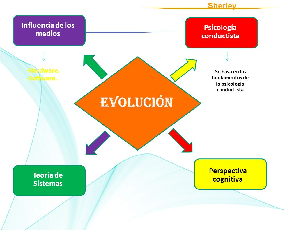 EVOLUCIÓN Influencia de los medios Psicología conductista Teoría de Sistemas Perspectiva cognitiva -Hardware. -Software. - Se basa en los fundamentos