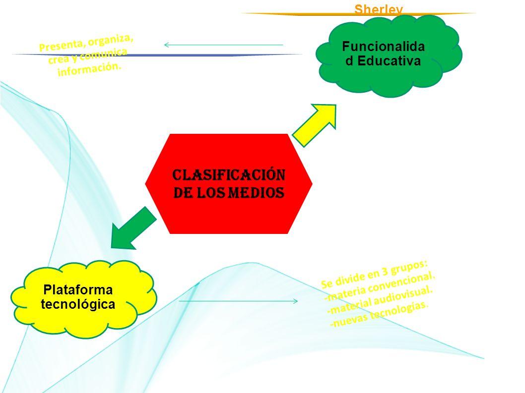 Clasificación de los medios Funcionalida d Educativa Plataforma tecnológica Presenta, organiza, crea y comunica información. Se divide en 3 grupos: -m