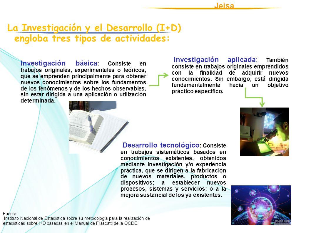 Jeisa La Investigación y el Desarrollo (I+D) engloba tres tipos de actividades: Investigación básica : Consiste en trabajos originales, experimentales