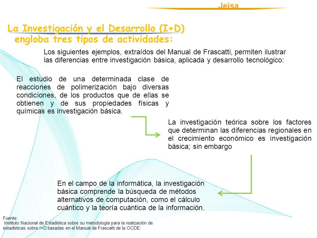 La Investigación y el Desarrollo (I+D) engloba tres tipos de actividades: Jeisa Los siguientes ejemplos, extraídos del Manual de Frascatti, permiten i