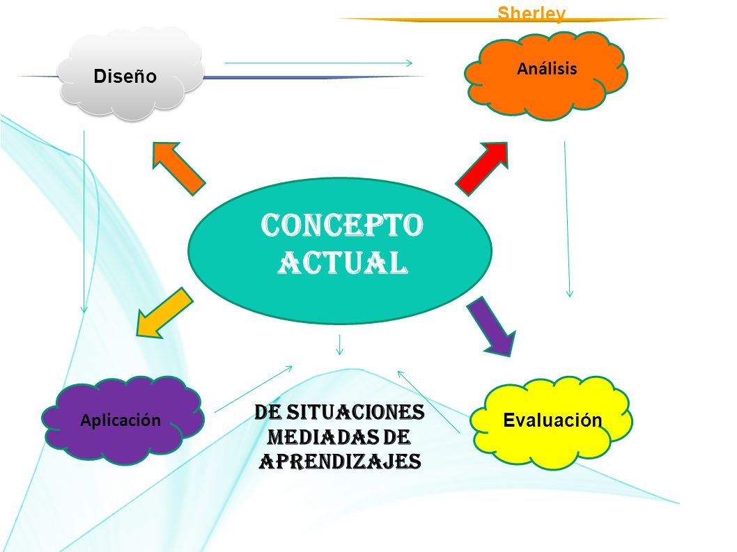 Concepto actual Diseño Análisis Aplicación Evaluación DE SITUACIONES Mediadas DE APRENDIZAJES Diseño Análisis Sherley