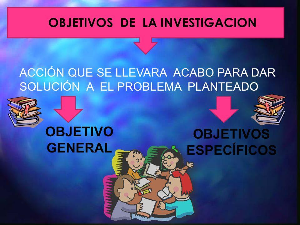 OBJETIVOS DE LA INVESTIGACION ACCIÓN QUE SE LLEVARA ACABO PARA DAR SOLUCIÓN A EL PROBLEMA PLANTEADO OBJETIVO GENERAL OBJETIVOS ESPECÍFICOS