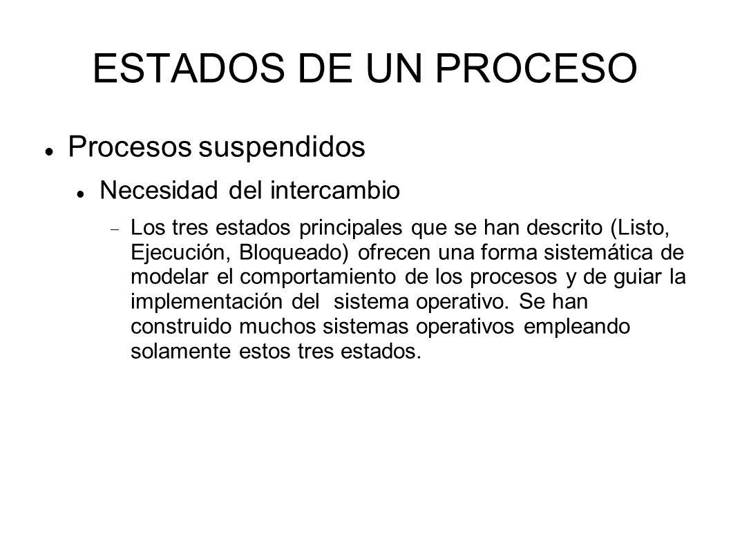ESTADOS DE UN PROCESO Procesos suspendidos Necesidad del intercambio Los tres estados principales que se han descrito (Listo, Ejecución, Bloqueado) of