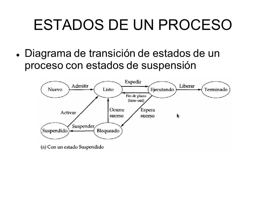 ESTADOS DE UN PROCESO Diagrama de transición de estados de un proceso con estados de suspensión