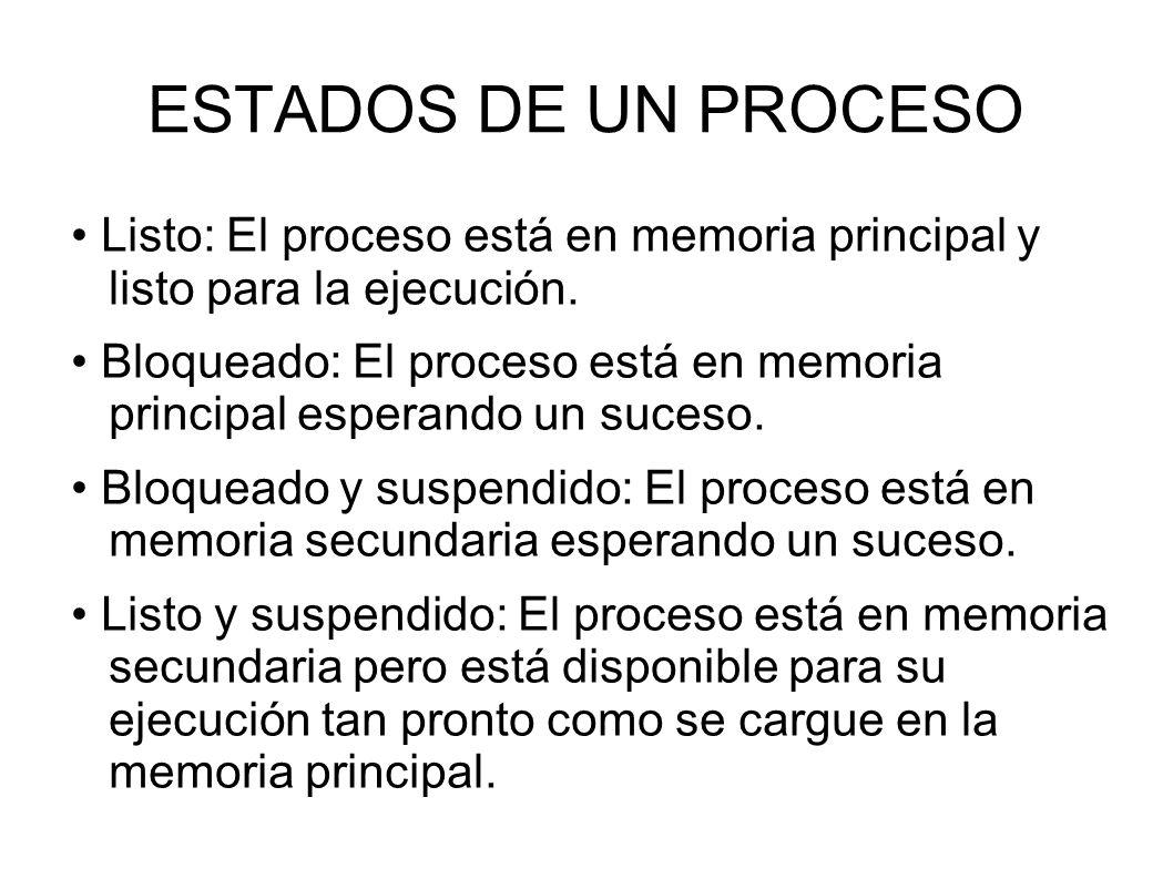 ESTADOS DE UN PROCESO Listo: El proceso está en memoria principal y listo para la ejecución. Bloqueado: El proceso está en memoria principal esperando